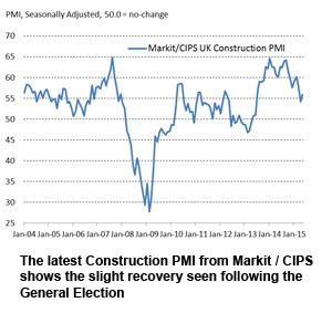 The latest Construction PMI from Markit / CIPS